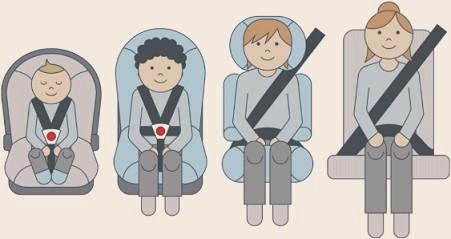 Kinderstoel Auto 6 Jaar.Kind Met Kinderzitje Voorin Auto Voorkom 140 Euro Boete