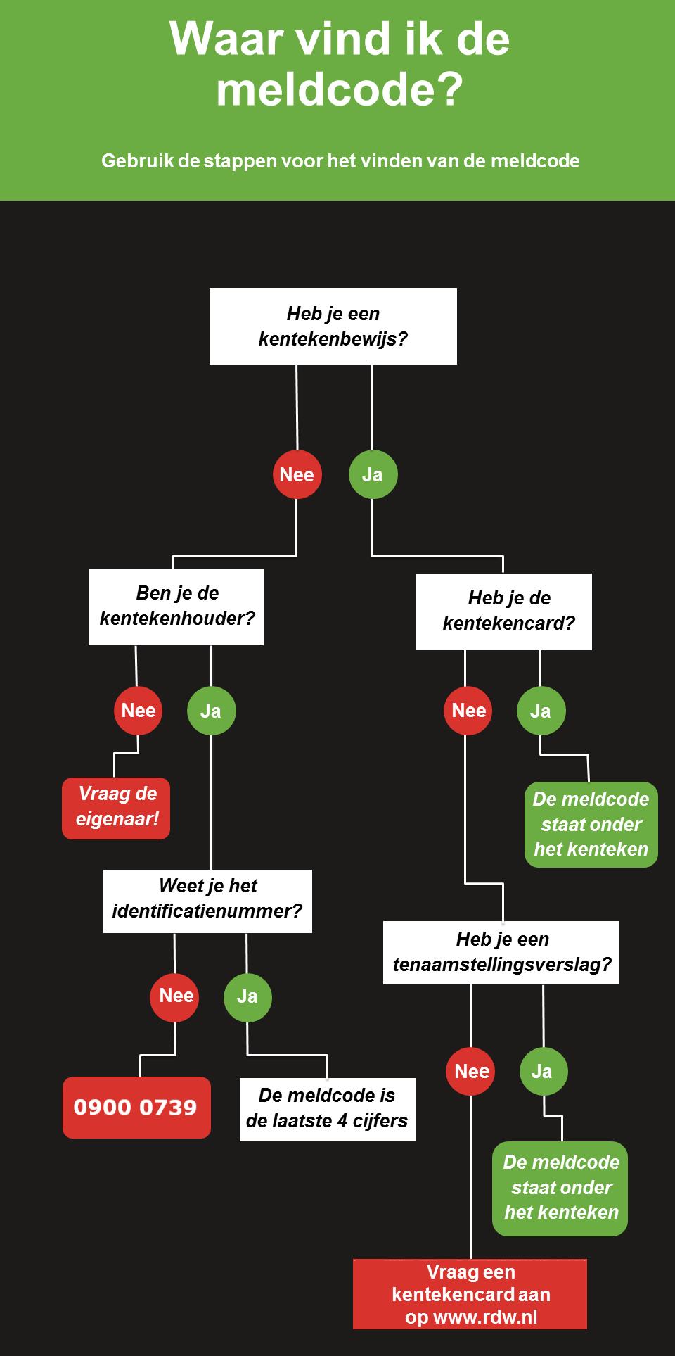 afbeelding van schema voor het vinden van de meldcode van een auto